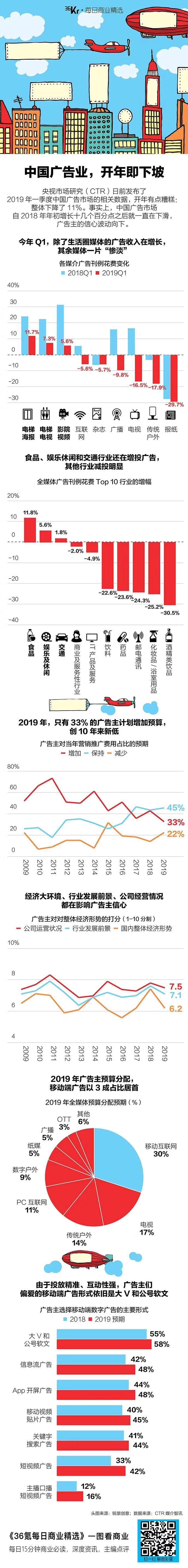 CTR发布2019年第一季度中国广告市场